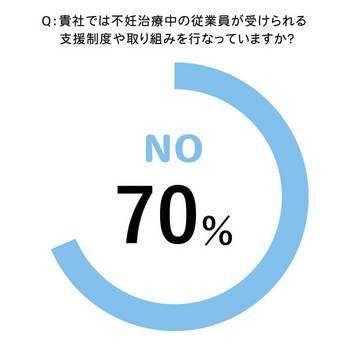 Q:貴社では不妊治療中の従業員が受けられる支援制度や取り組みを行なっていますか?